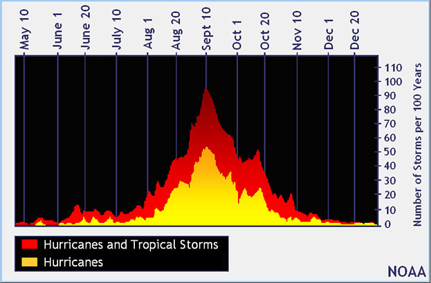 NOAA Distribution Chart of Atlantic Tropical Systems
